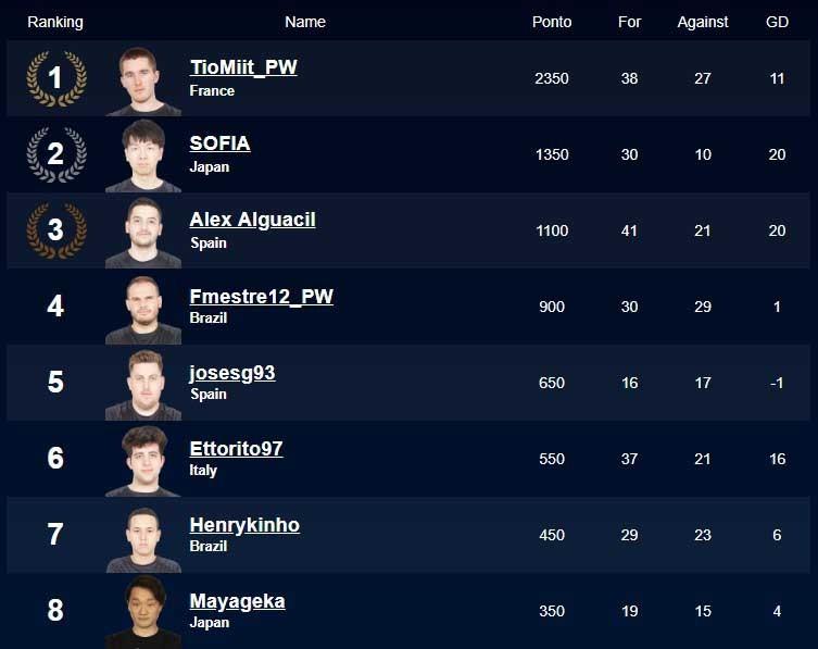 jogadores-final-pes-league-2018-1x1
